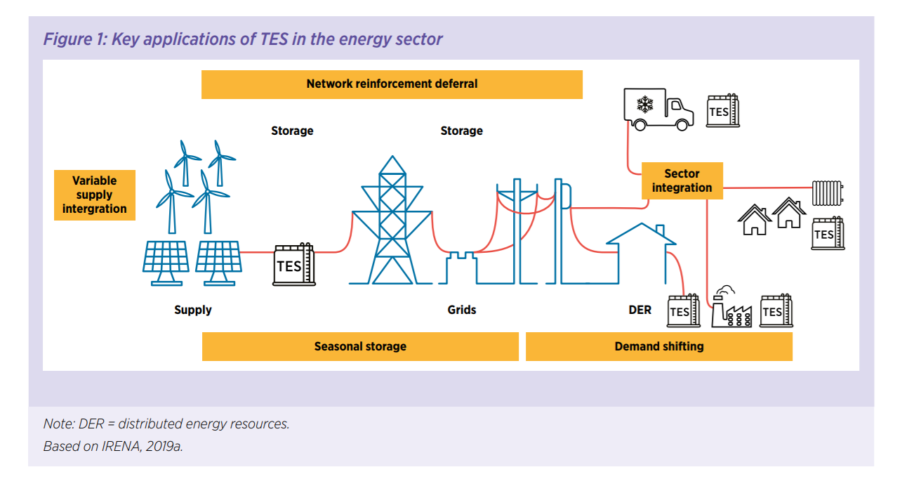 a diagram showing the applications of thermal energy storage