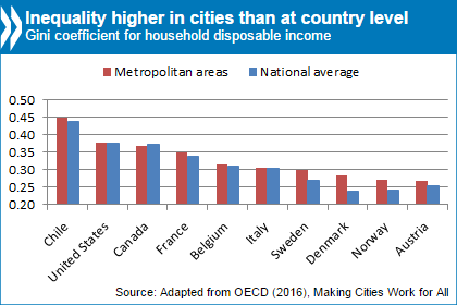 Cities are both more inequal and more progressive than rural communities