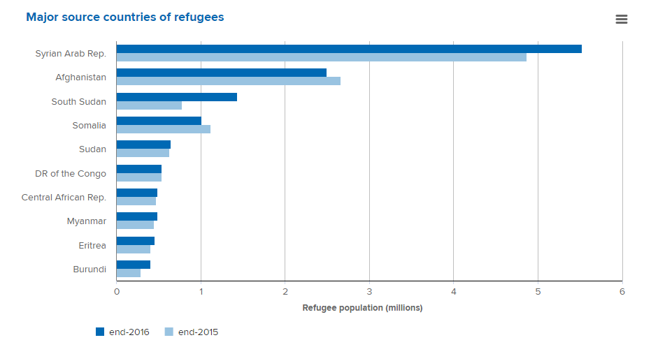 Of Refugees Live In Developing Countries World Economic Forum - Top 5 poorest countries