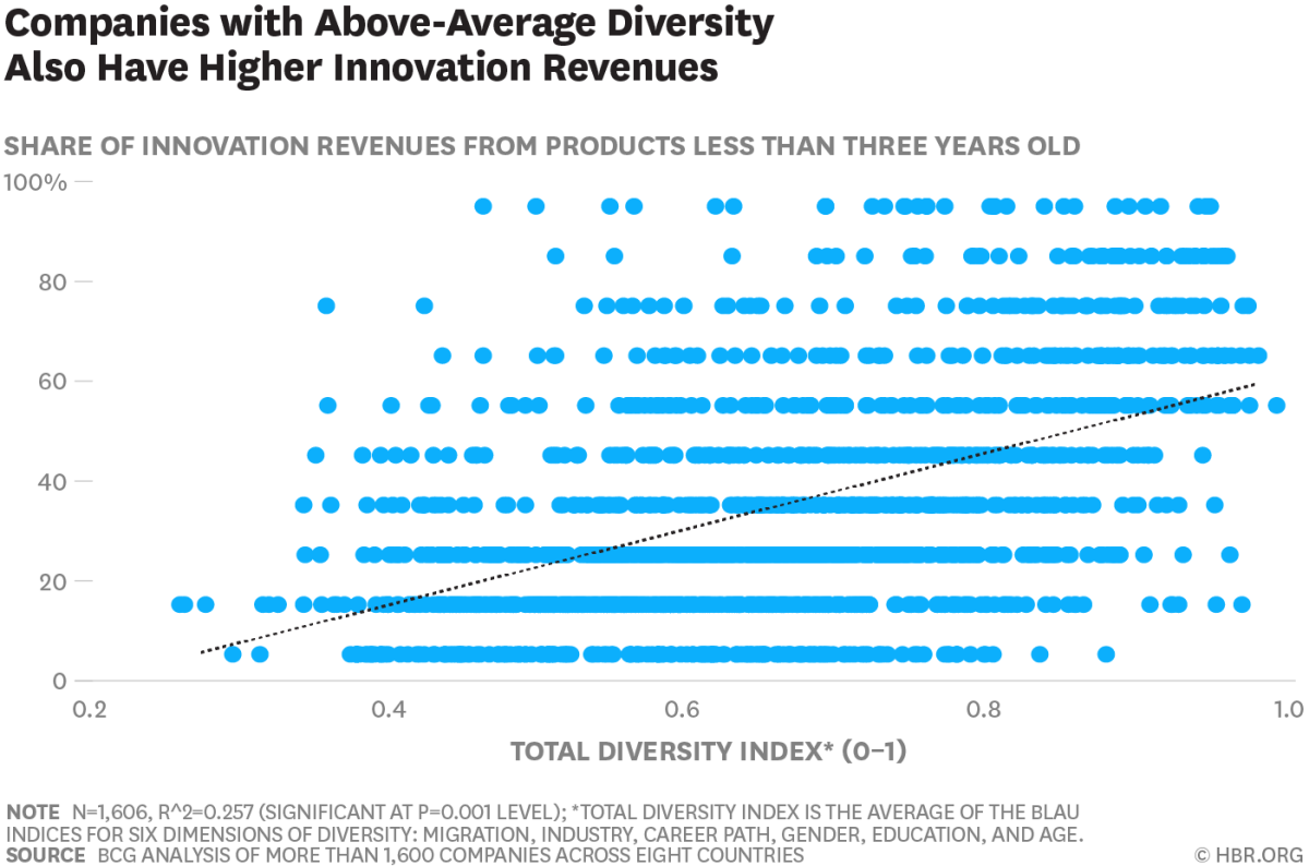 Businesses perform better when they have greater diversity.