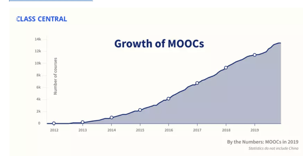 MOOCs have been increasing dramatically since 2012