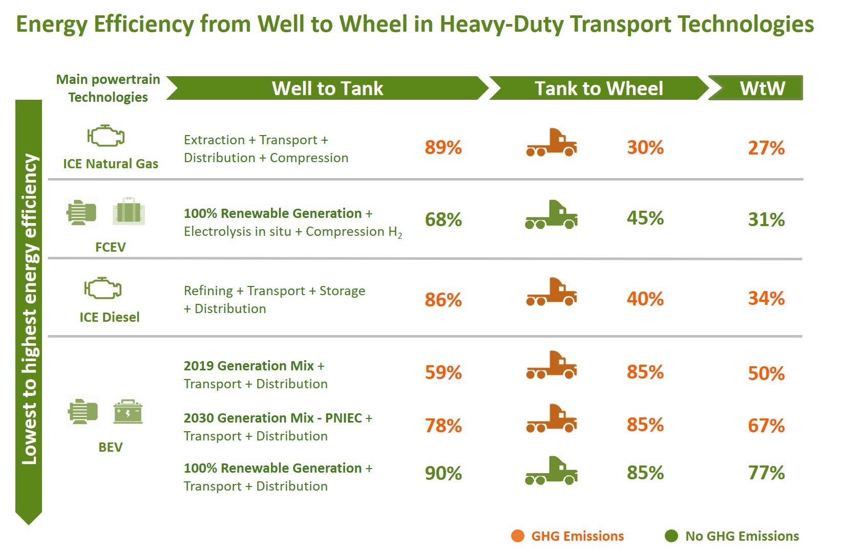 Energy efficiency from well to wheel in heavy-duty transport technologies. Source: Iberdrola.