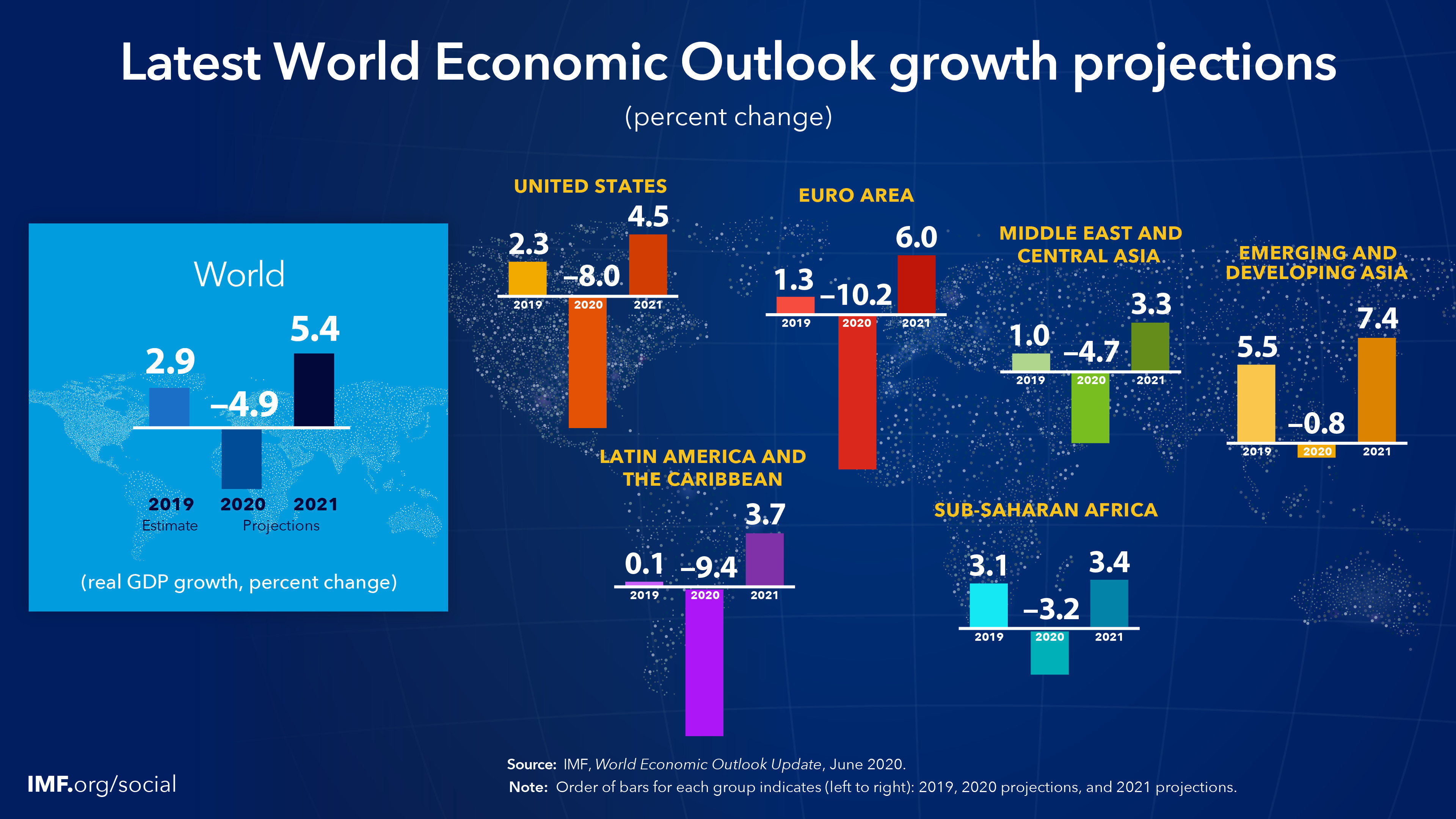 a chart showing the global economic growth predictions by region