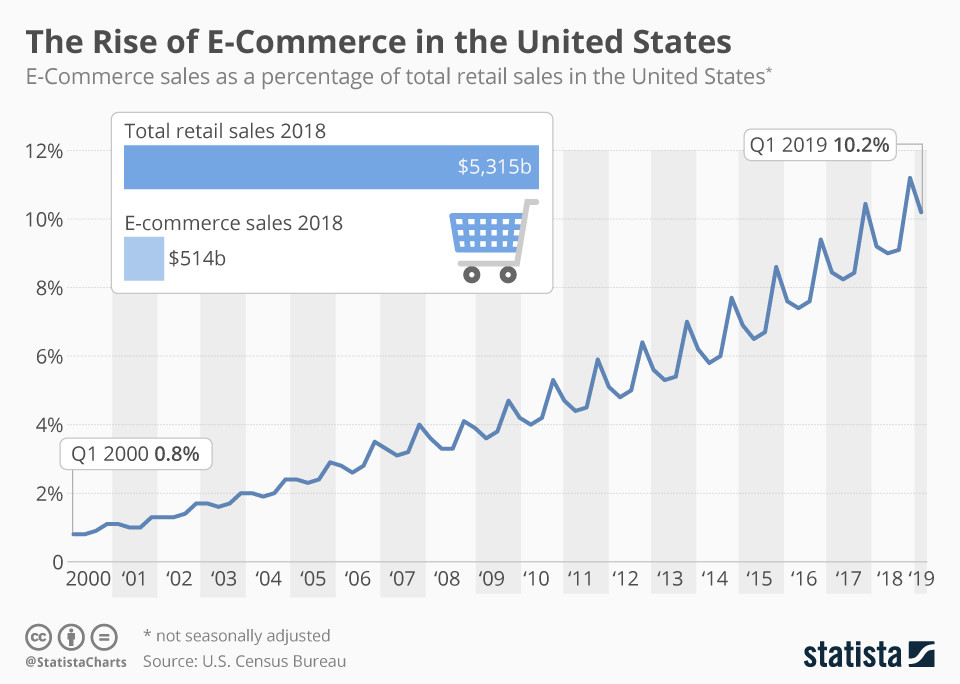Graph shows rise of e-commerce in US since 2000