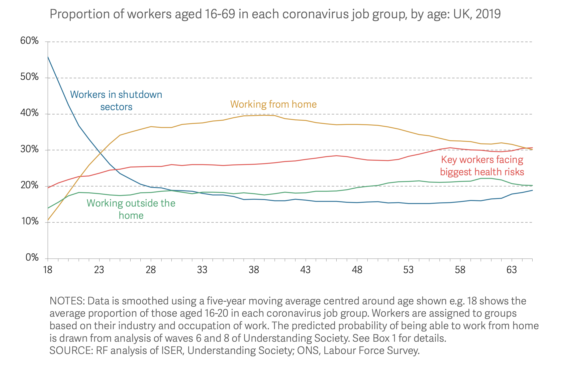 Workers aged 16-24 are twice as likely to work in shutdown sectors as older workers