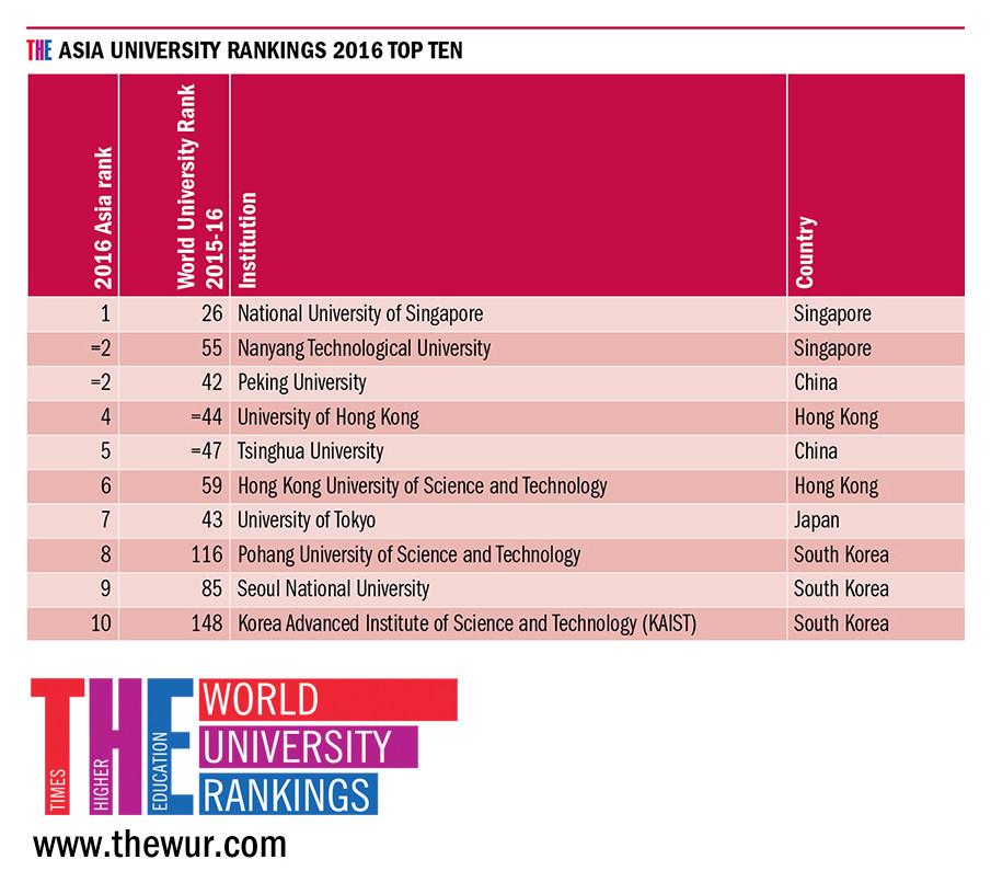 Asia's top 10 universities
