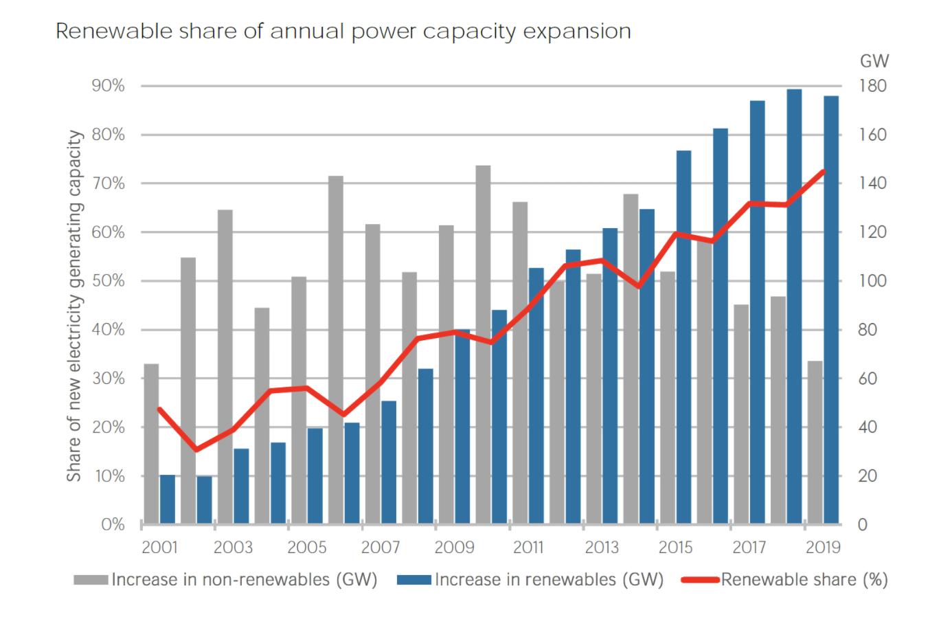Figura 1: Adiciones anuales de capacidad renovable