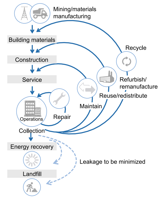 Circular Economy Principles in the Construction Value Chain