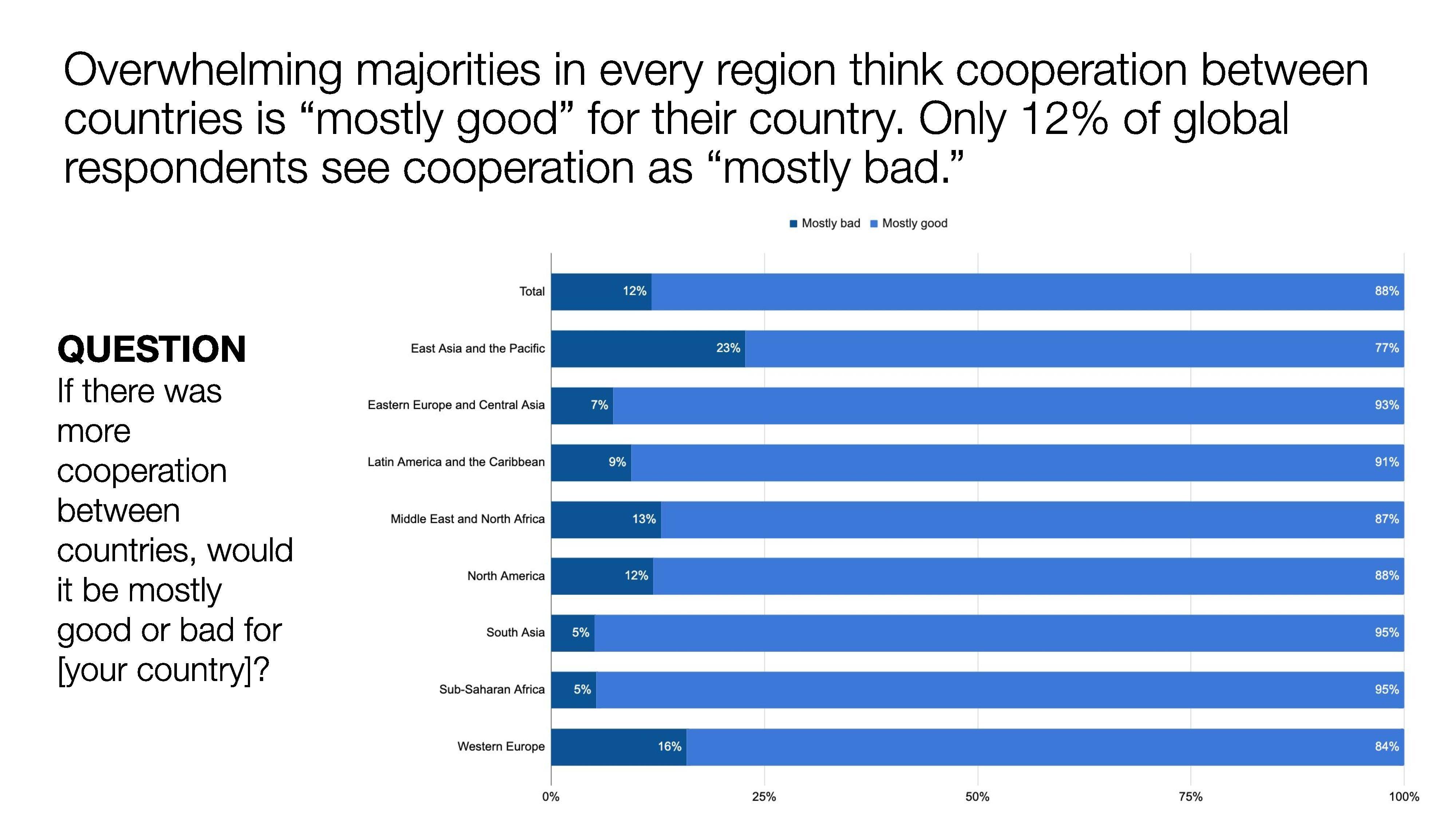 cooperation benefits global goals