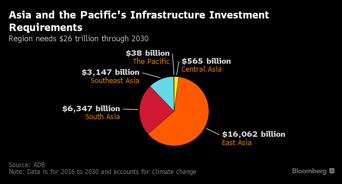 The Asia-Pacific region needs $1.7 trillion of investment a year until 2030 to maintain momentum