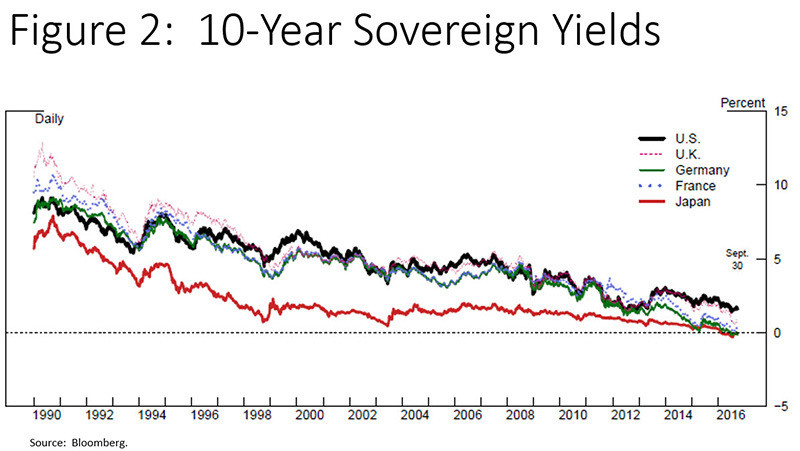 Interest rates, as set by the world's major central banks, have been decreasing for decades