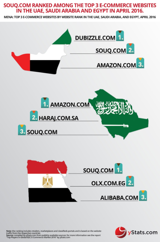 The Middle East's start-up scene – explained in five charts | World