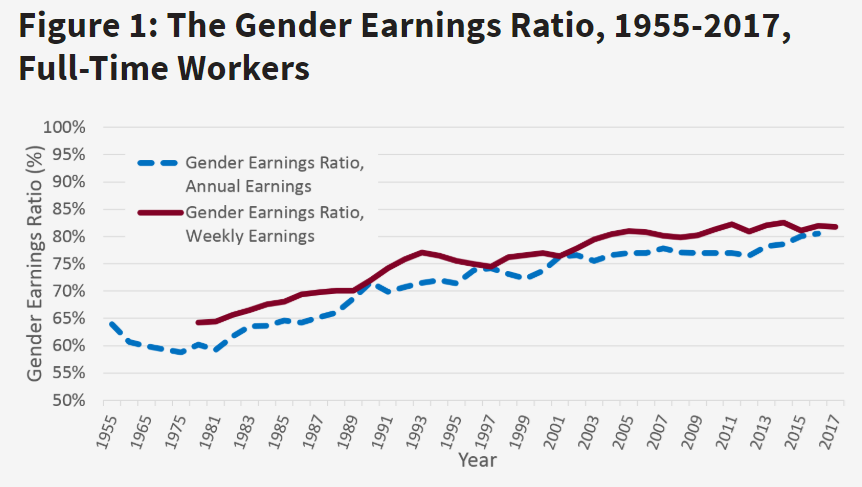 The gender pay gap in the US is slowly closing.
