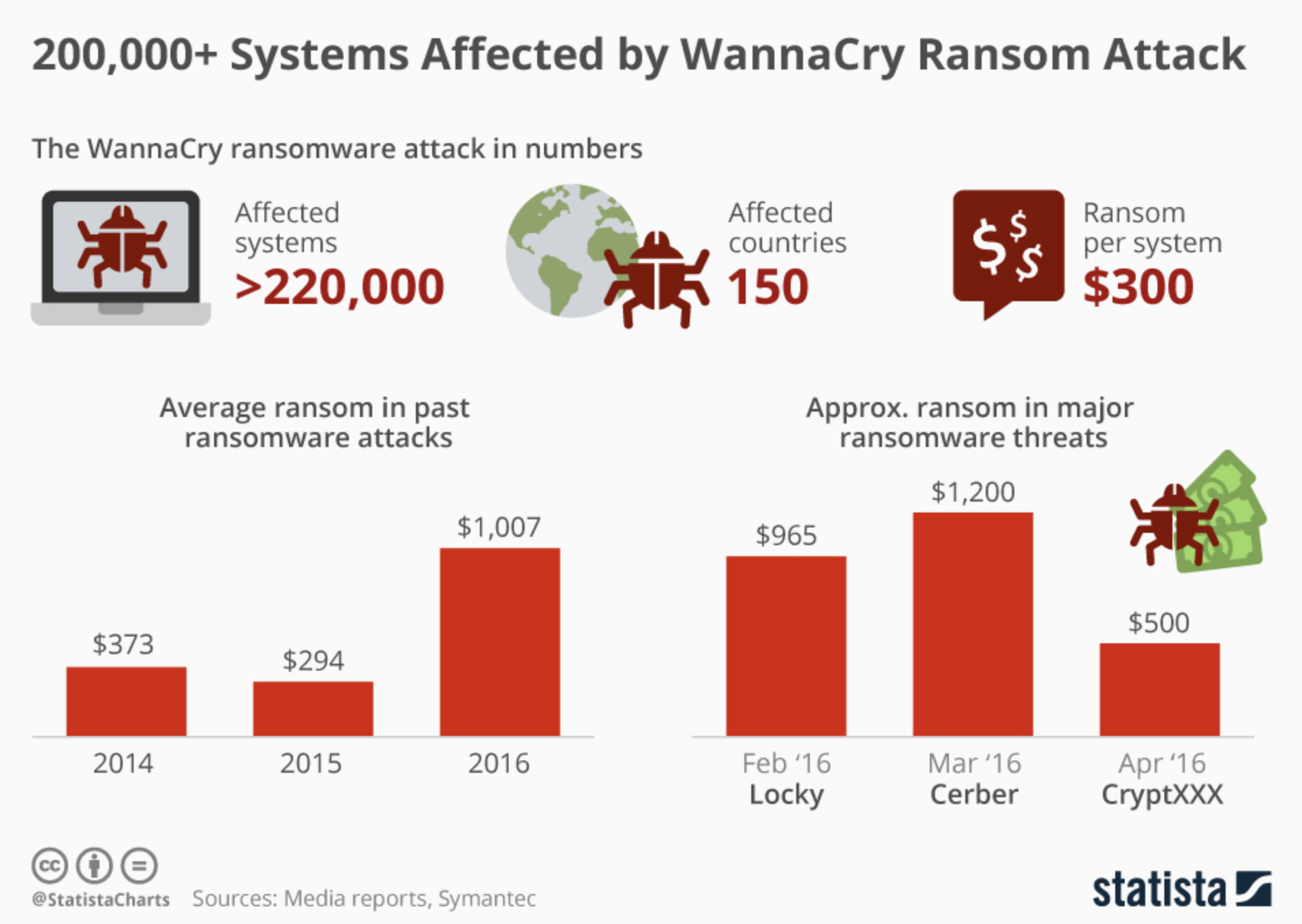 The Wannacry attack in numbers