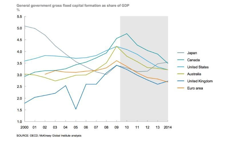 General government gross fixed capital formation as share of GDP
