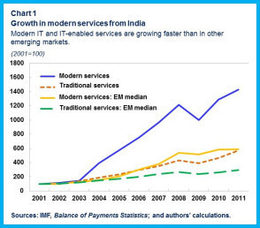Growth in modern services from India