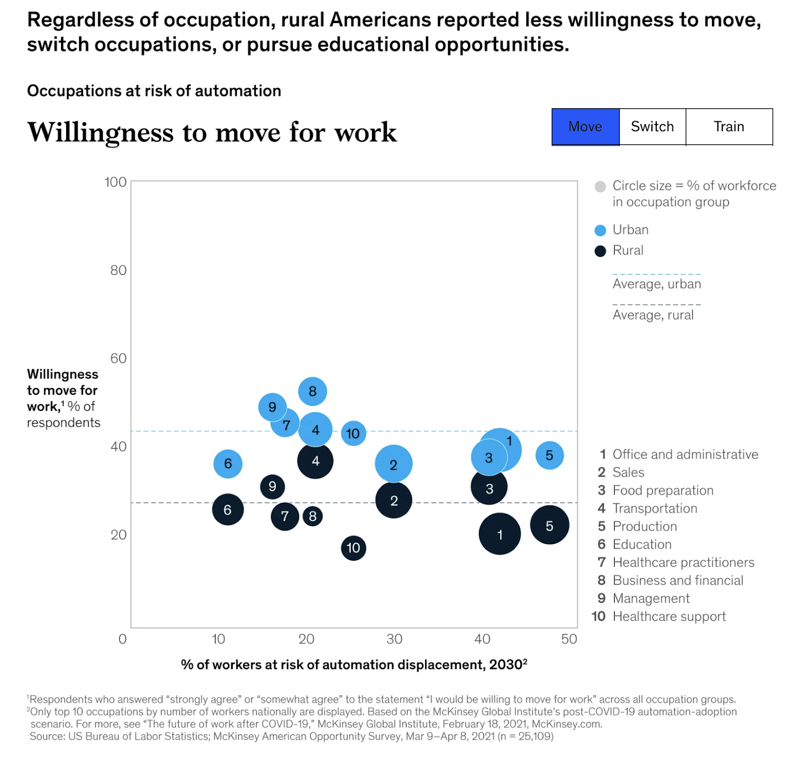 a chart showing that rural Americans risk being left behind in the world of work