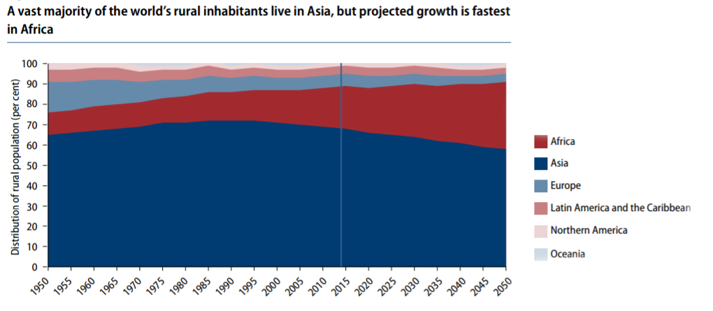 A vast majority of the world's rural inhabitants live in Asia, but projected growth is fastest in Africa