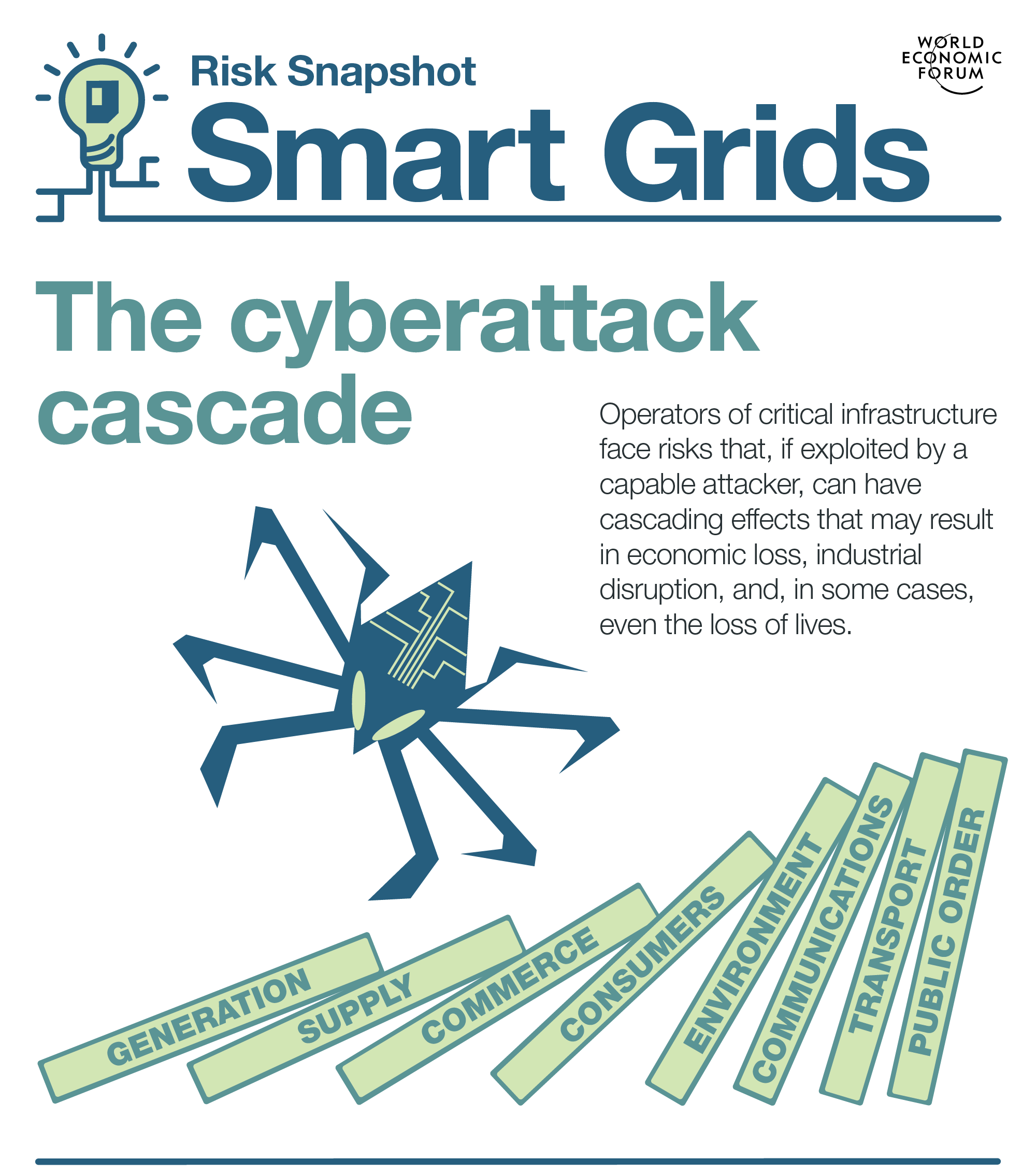 As grids become smarter, the risks posed by cyberattacks begin to stack up