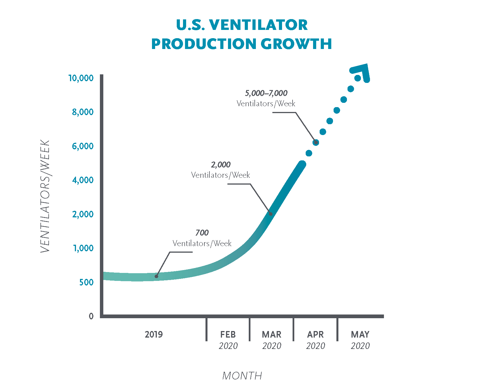 Unprecedented demand for respiratory medical devices in the US