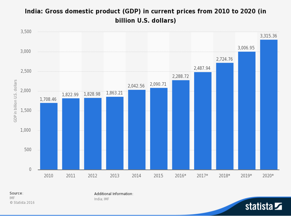 India: GDP in current prices from 2010 to 2020