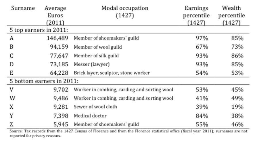 Top and bottom earners from 1427 and 2011 compared