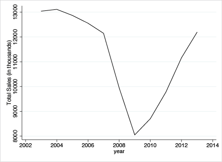 Total retail car sales, 2002–2013.