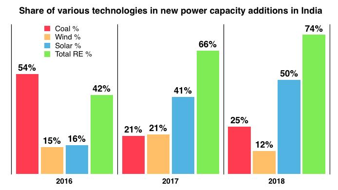 Growth in renewables has overtaken coal in India in recent years