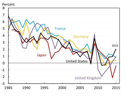 Real ten-year benchmark rate in selected countries