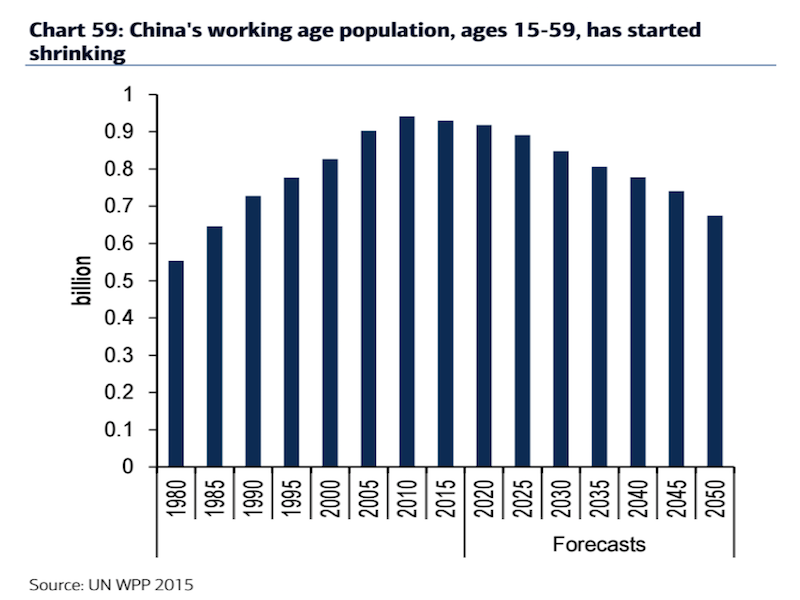 China's working age population, aged 15-59, have started shrinking