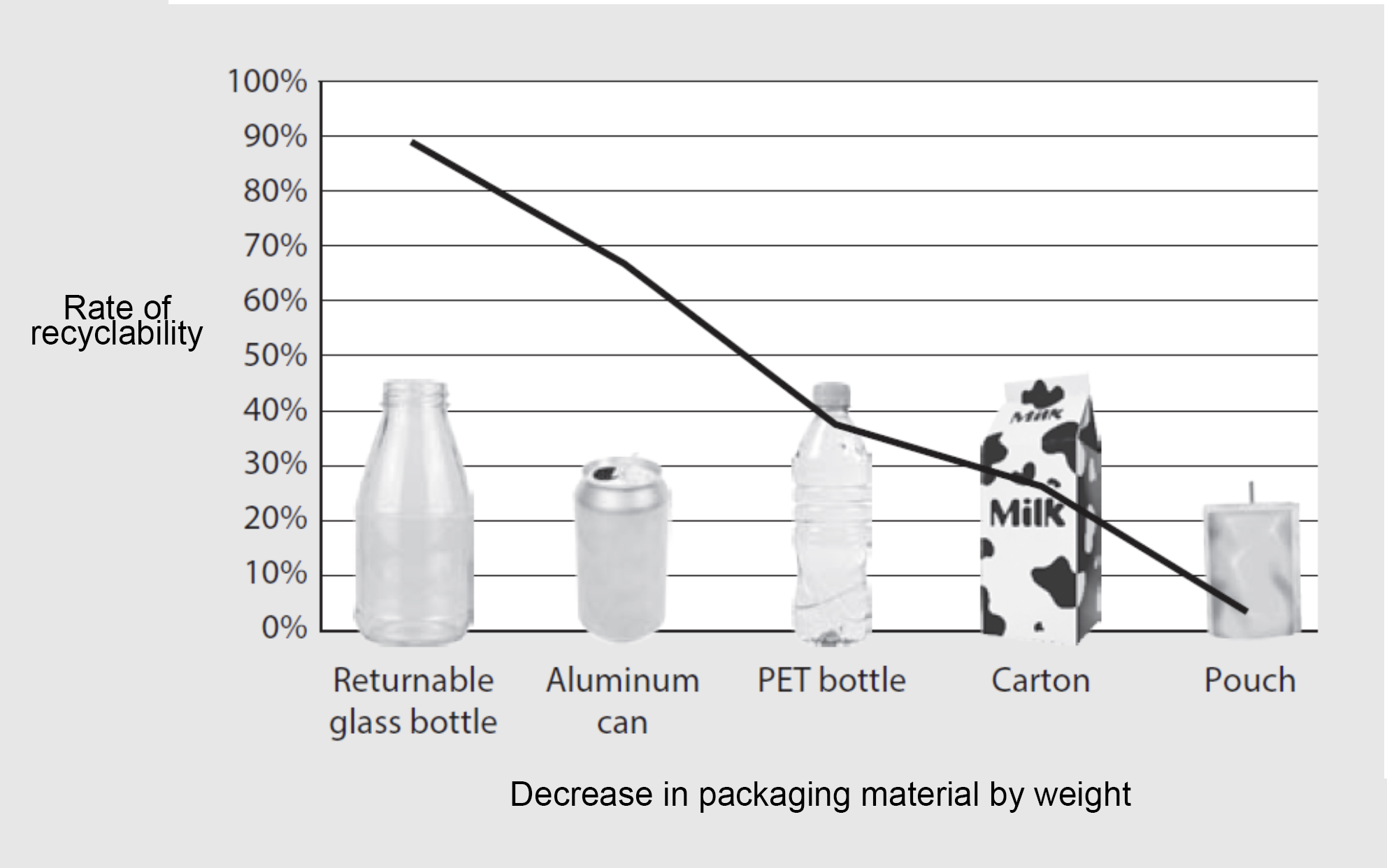 Disposable plastic packaging is cheap and convenient, but is hard to recycle