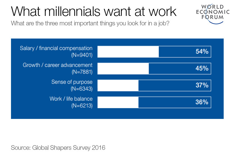 4 predictions for the future of work | World Economic Forum