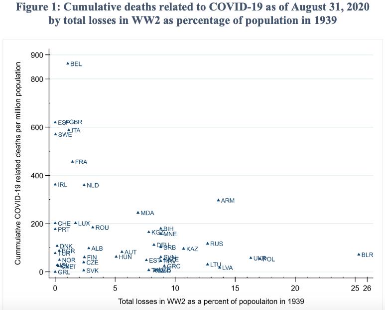 www.weforum.org: Did World War II help some countries avoid high COVID-19 deaths?