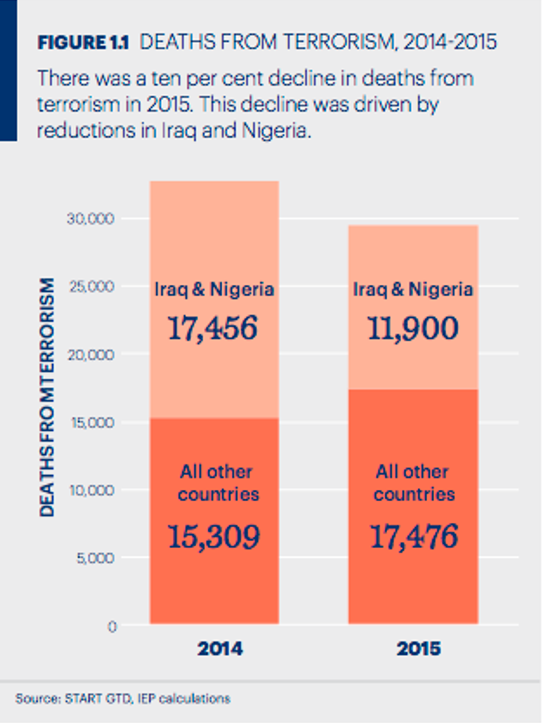 Deaths from terrorism, 2014 to 2015