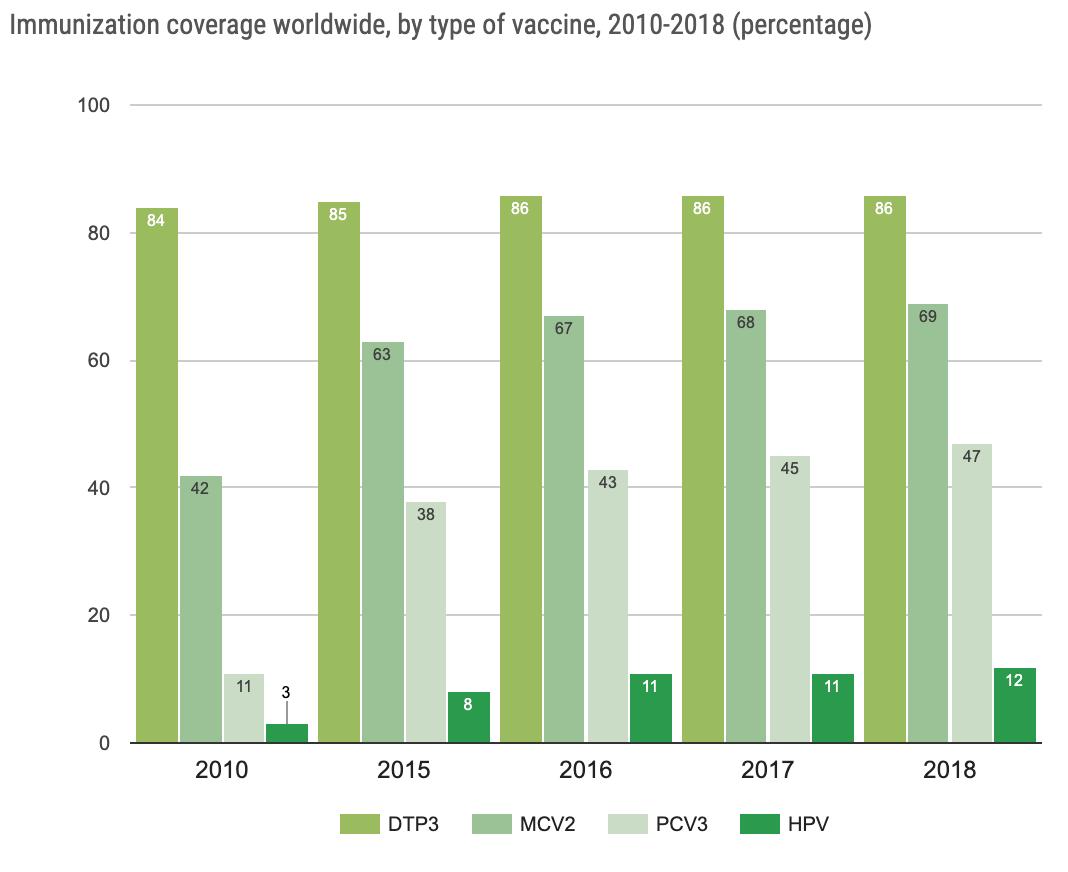 Immunization coverage worldwide, by type of vaccine, 2010-2018 (percentage)