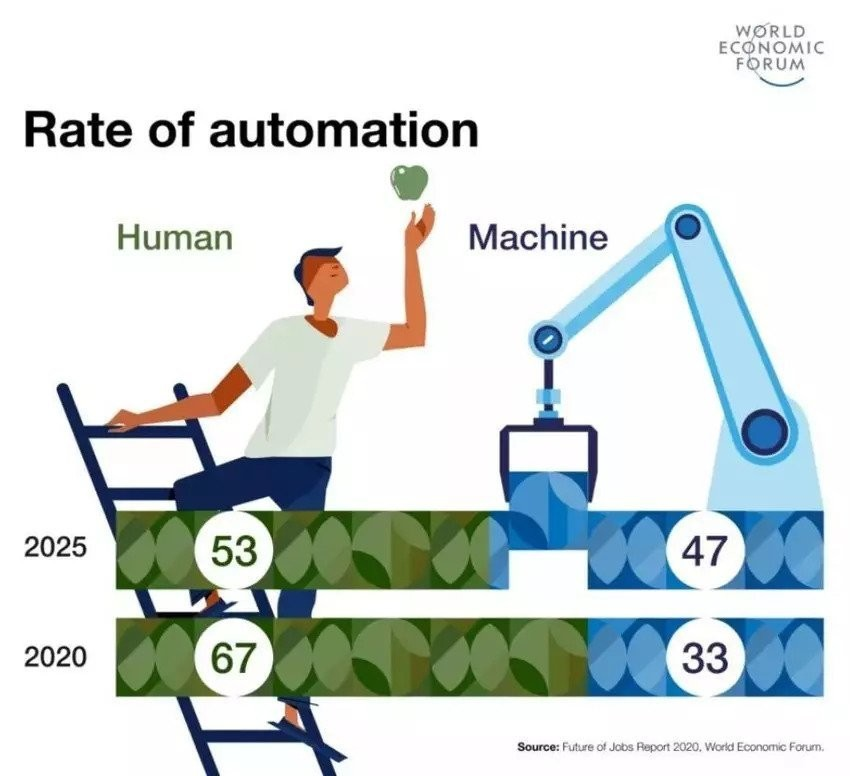 Automation is gathering pace – and will deliver economic benefits