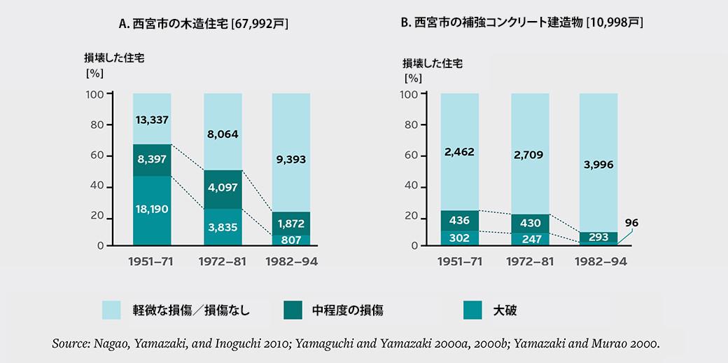 図1:阪神淡路大震災による建物被害に関する建築年代別データ