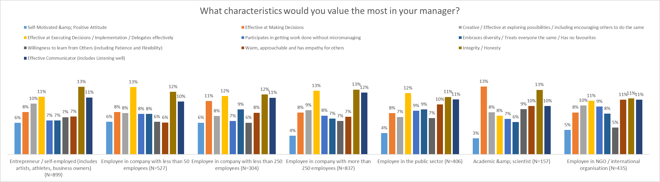 What characteristics would you value most in your manager