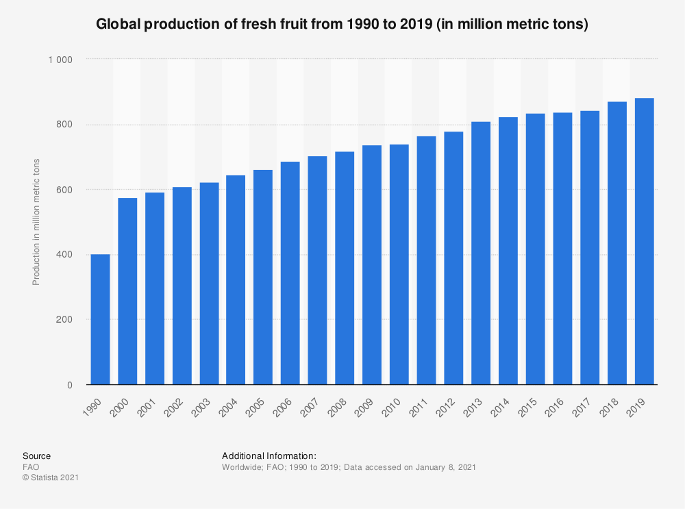 a chart showing Global production of fresh fruit from 1990 to 2019