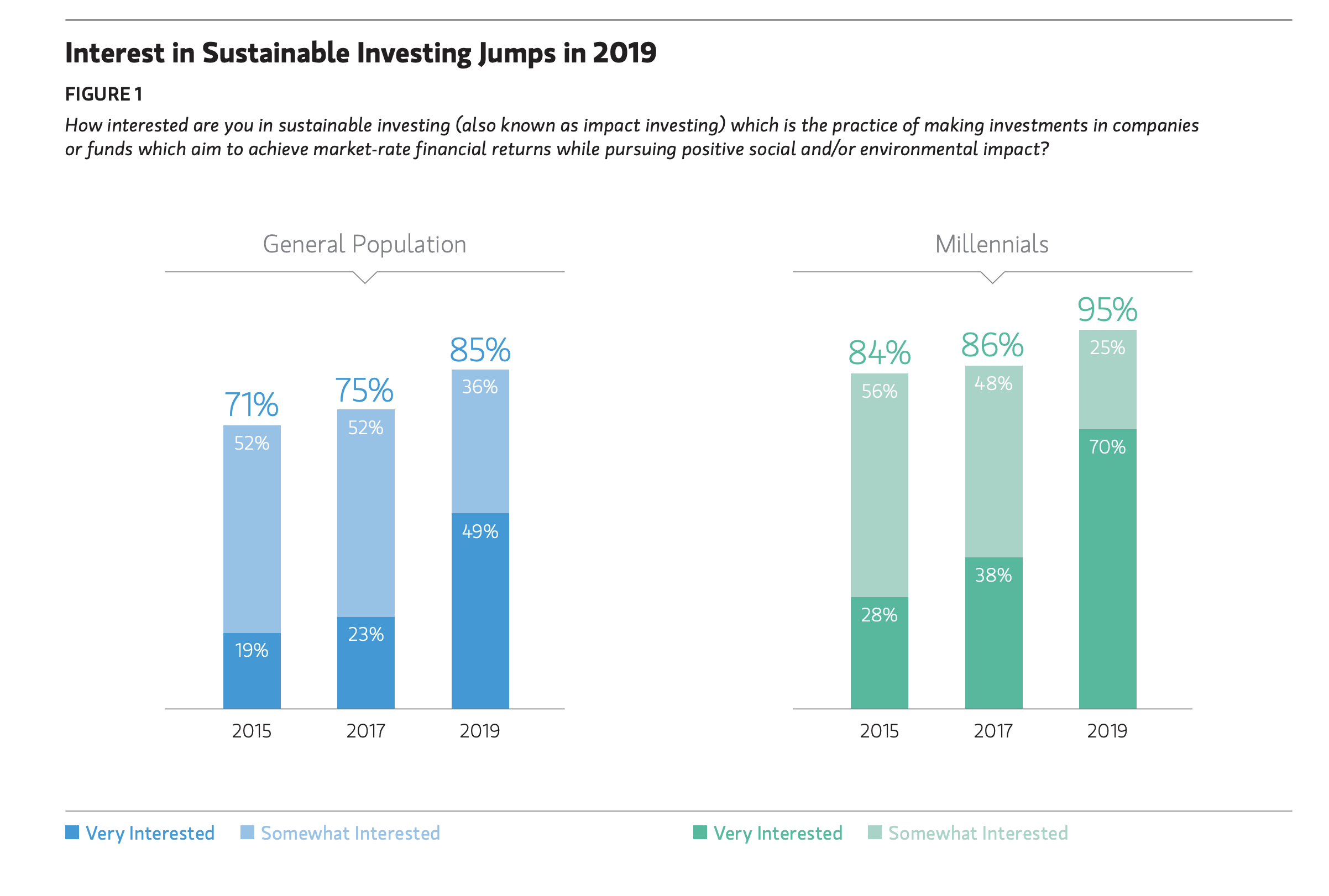 Interest in sustainable investing is growing