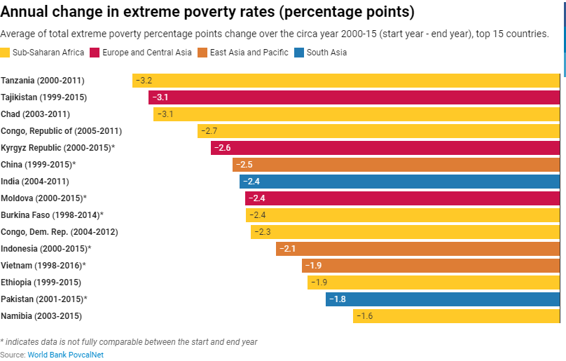 Anual change in extreme poverty rates (percentage points)