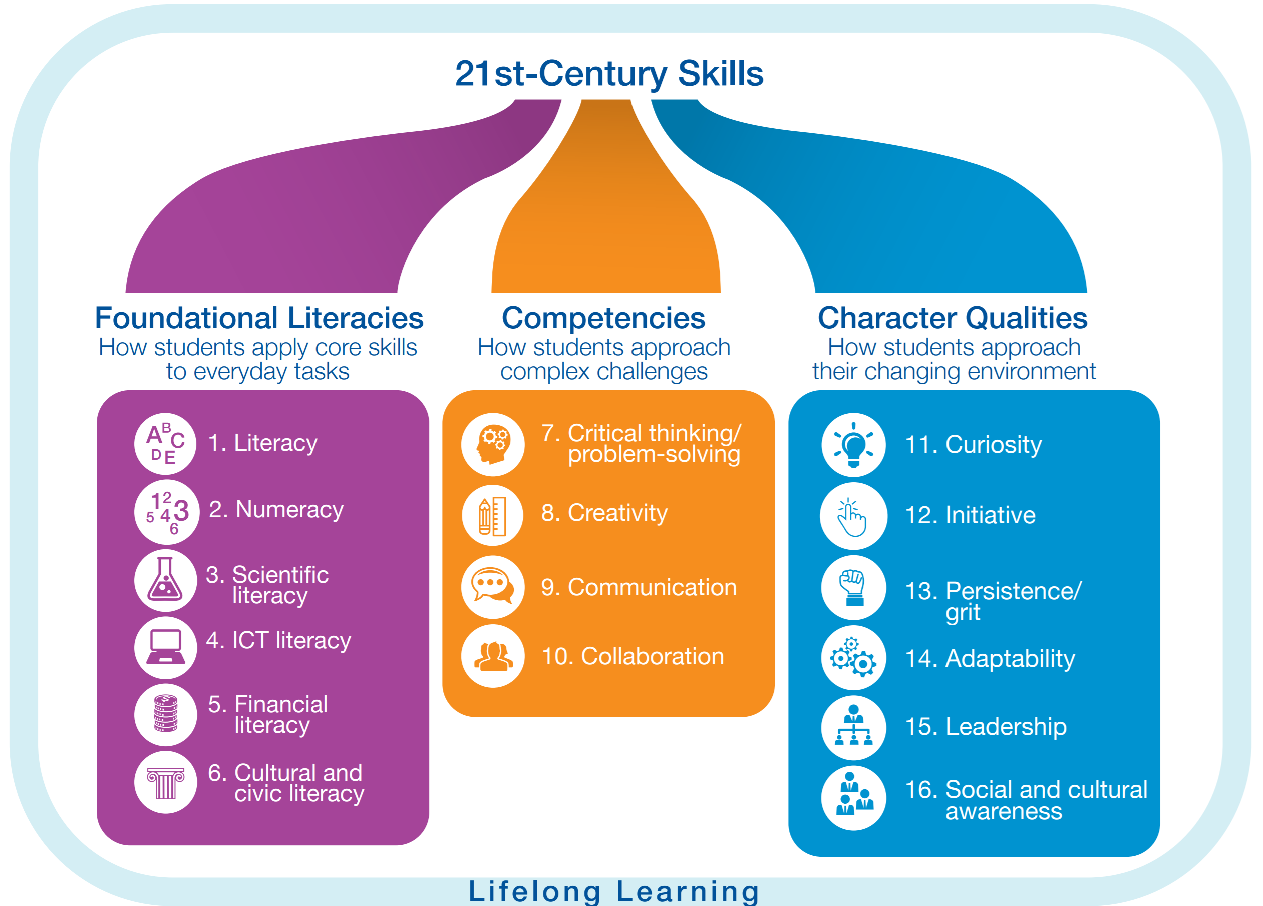 Students require 16 skills for the 21st century