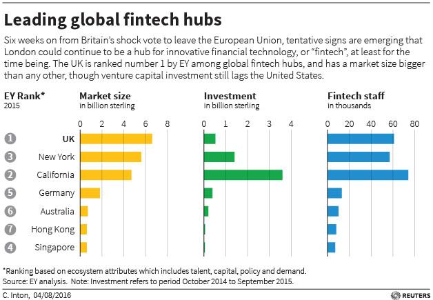 Leading global fintech hubs