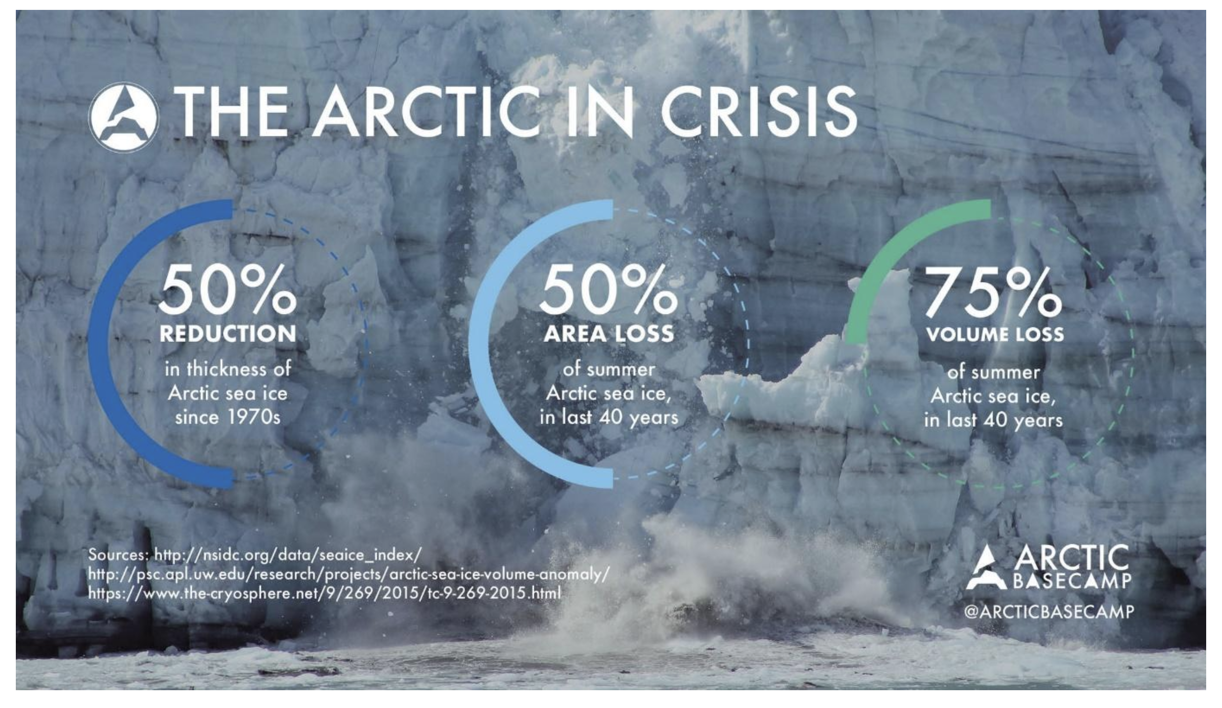 The scale of Arctic ice loss is at crisis point