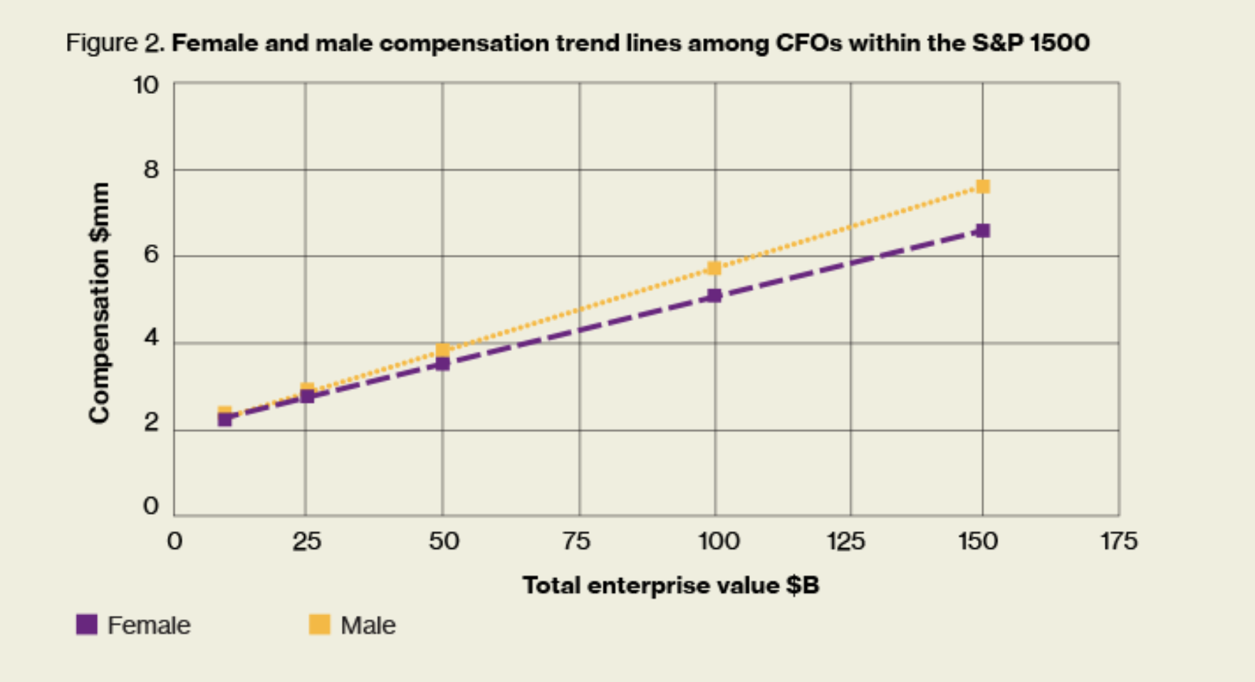 The bigger the business, the bigger the CFO pay gap.