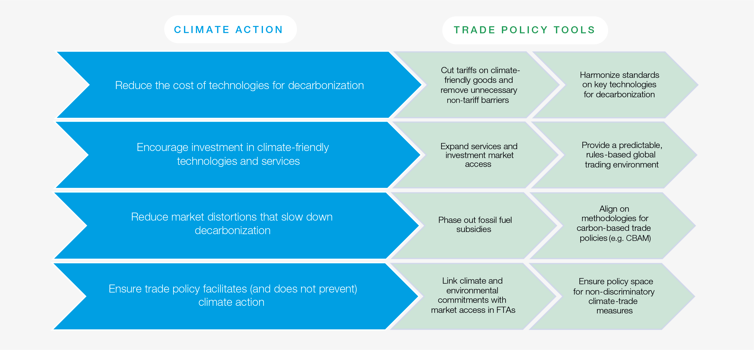 Opportunities to mobilise trade policy to advance climate action