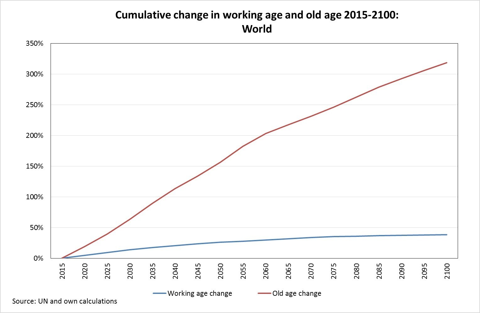 Cumulative increase working age and old age population 2015-2100