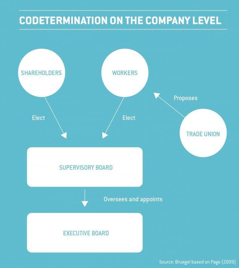 Codetemination on the company level