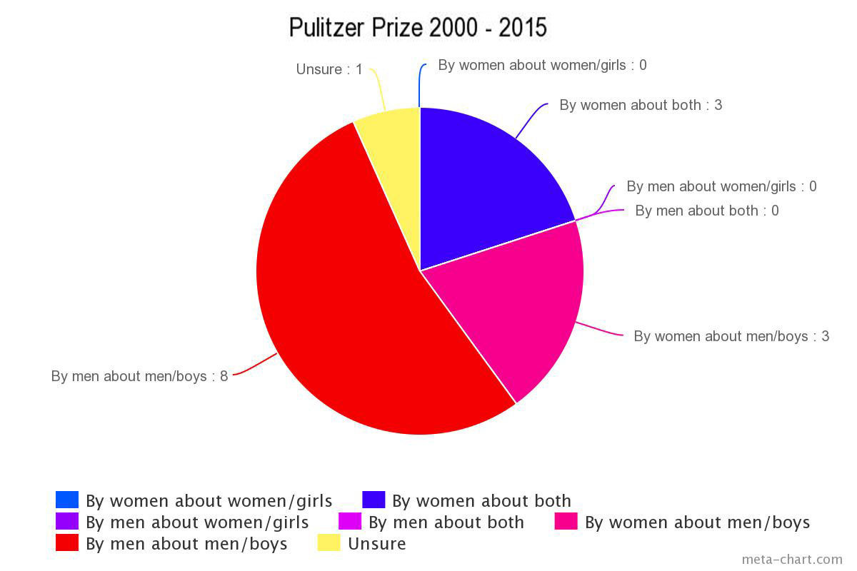 Why books about women don't win prizes