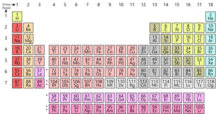 Today's periodic table.